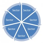 Tender support by sector