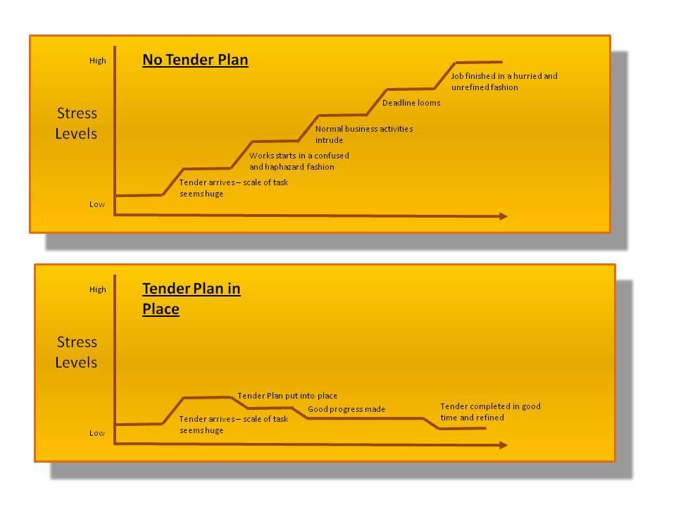 Tender Plan Graph