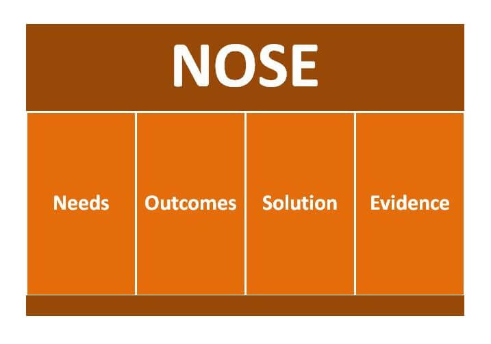 Needs, outcomes, solution, evidence
